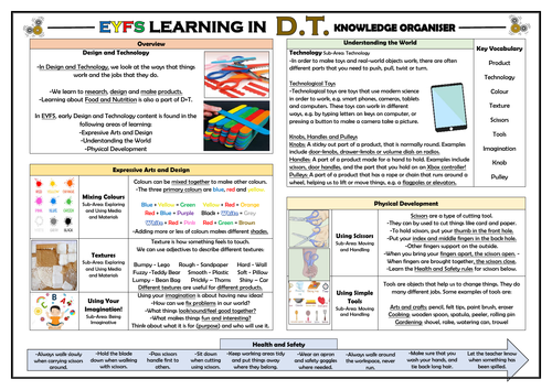 EYFS Learning in Design and Technology - Knowledge Organiser!
