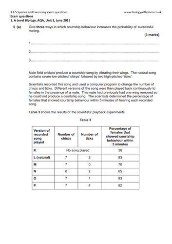 4.5 Species and taxonomy (classification, courtship) exam questions | A Level Biology AQA