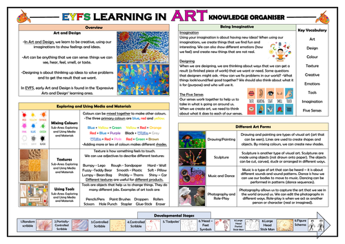 EYFS Learning in Art - Knowledge Organiser!
