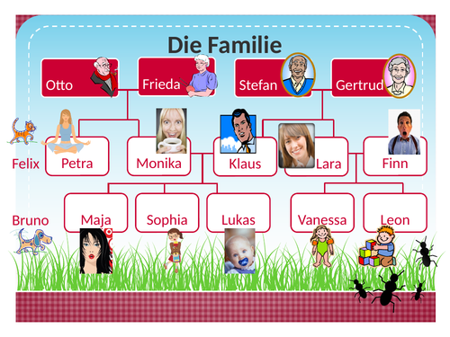 Familie (Family in German) Listening Activity