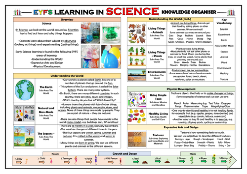 EYFS Learning in Science - Knowledge Organiser!