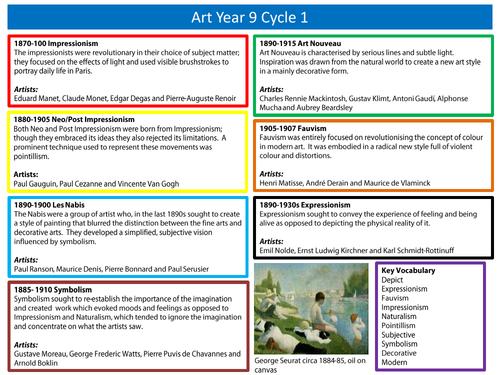 Year 9 Art and Design C1 GCSE Art History, Art Analysis