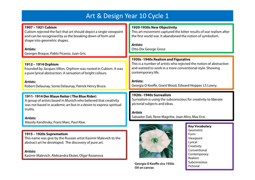 Year 10 C1 GCSE History of Art, critical studies