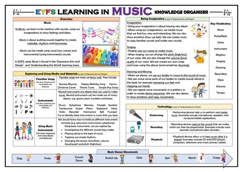 EYFS Learning in Music - Knowledge Organiser!