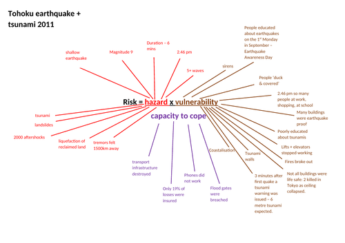 A level tectonics case study summary sheet - Tohuku earthquake + tsunami 2011