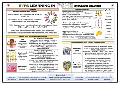 EYFS Learning in PSHE - Knowledge Organiser!
