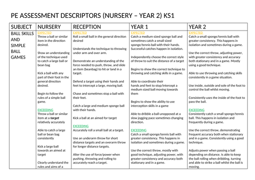 PE assessment descriptors for Nursery, Reception, Year 1 and Year 2