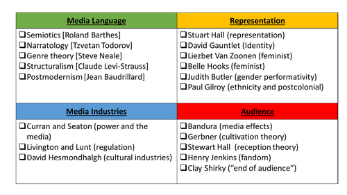 media studies theory grid