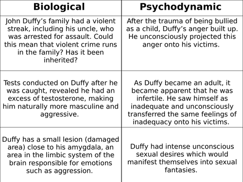A Level AQA Psychology Taster Lesson