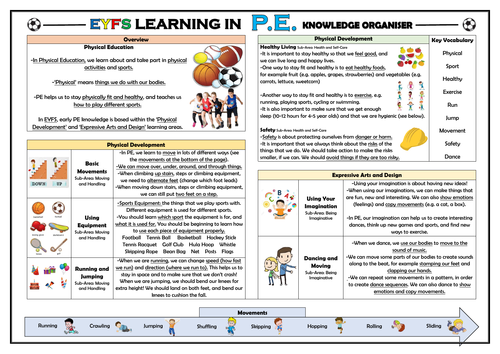 EYFS Learning in PE - Knowledge Organiser!
