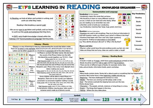 EYFS Learning in Reading - Knowledge Organiser!
