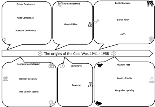Cold War - Key topic 1 overview