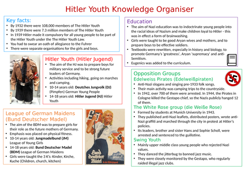 Hitler Youth Knowledge Organiser