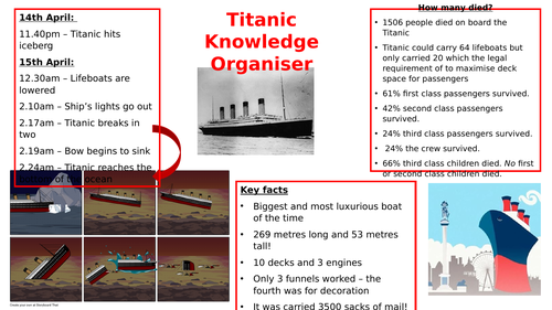 Titanic Knowledge Organiser