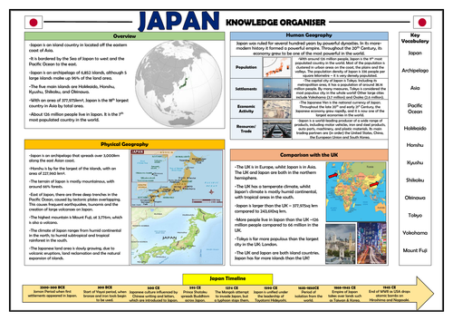 Japan Knowledge Organiser - Geography Place Knowledge!