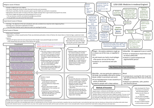 c1250-c1500: Ideas on the cause, treatment and prevention of disease in England Revision Sheet