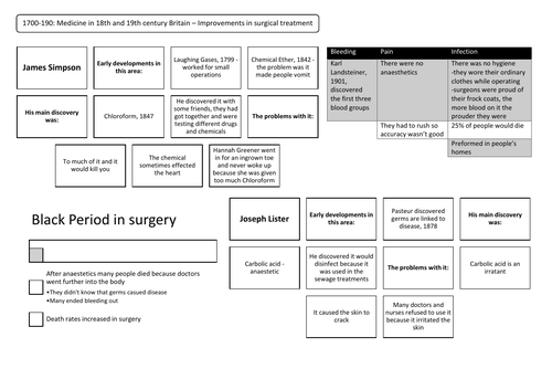c1700-c1900: Improvements in surgical treatment Revision Summary Sheet