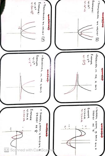 GCSE Maths Graph Transformations