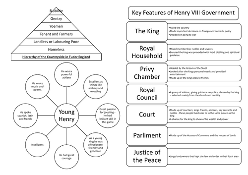 Tudor England and Young Henry VIII Revision Summary Sheet