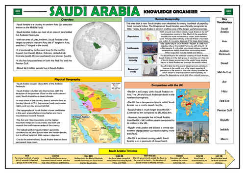 Saudi Arabia Knowledge Organiser - Geography Place Knowledge!