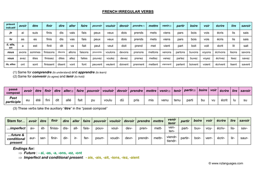 French irregular verbs in multiple tenses