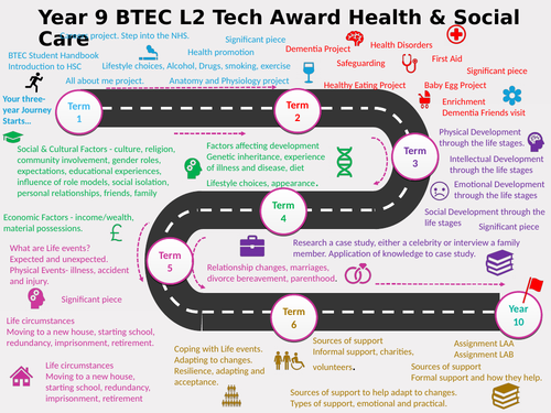 Learning Journey for Yr9 Health and Social Care L2 Tech Award