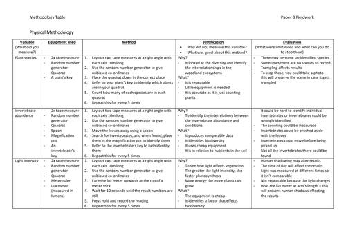 Fieldwork Methodology Tables - AQA GCSE Geography (9-1)