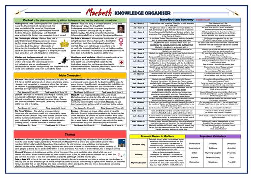 Macbeth KS2 Knowledge Organiser!