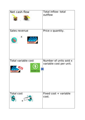 Edexcel A level business theme 2 - formula flashcard picture recall.