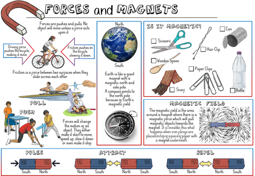 Forces and Magnets Y3 Knowledge Organiser