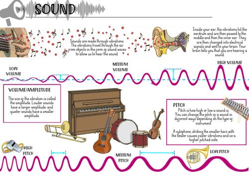Sound Y4 Knowledge Organiser