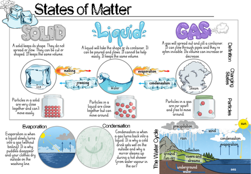 States of Matter Y4 Knowledge Organiser