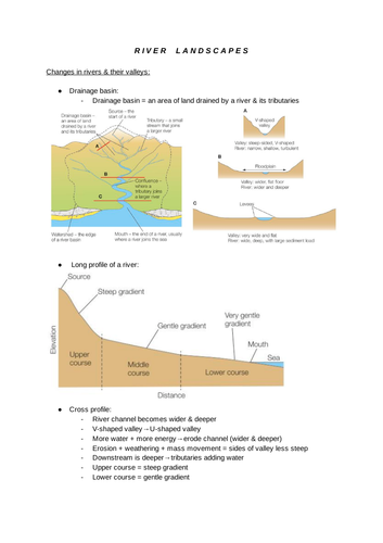 GCSE Geography- Rivers (Physical)