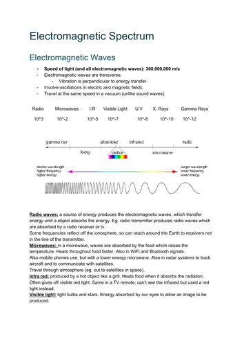 AQA GCSE Physics Waves and the Electromagnetic Spectrum