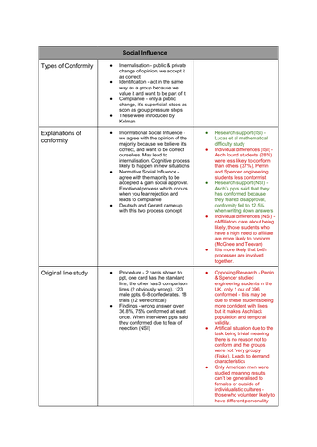 Psychology - Social Influence entire notes