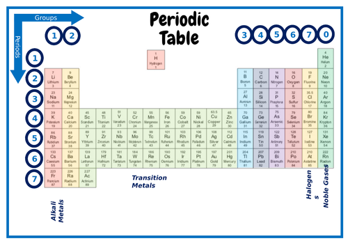 KS3 / KS4 - Periodic Table - Colour Coded / Groups & Periods
