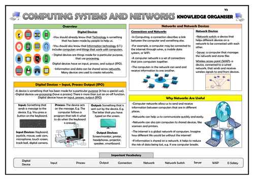 Year 3 Computing Systems and Networks Knowledge Organiser!