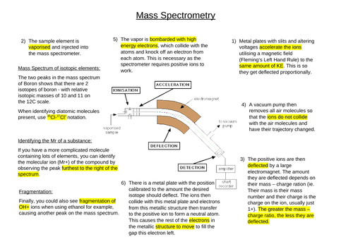A* AS/A Level Chemistry Poster on Mass Spectrometry