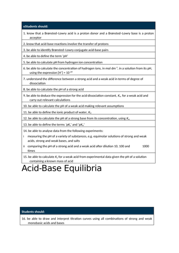 CONCISE A* A Level Chemistry Edexcel Chapter 12 Notes (Acid & Bases, Buffer Solutions & Titration)