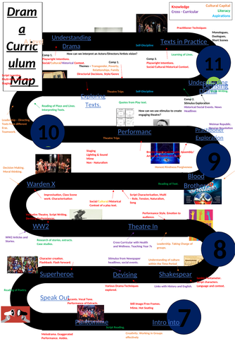 Drama Curriculum Learning Journey/Path