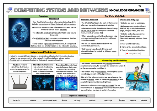 Year 4 Computing Systems and Networks Knowledge Organiser!