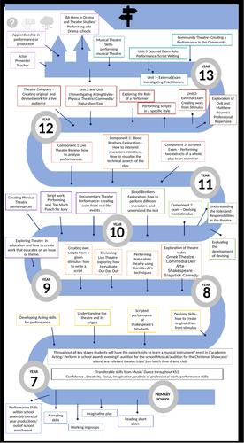 Drama 7-13 Learning Journey