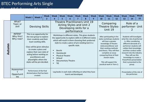 Year 12 Btec Performing Arts/ Drama  Long Term Plan
