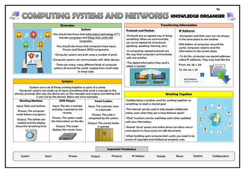 Year 5 Computing Systems and  Networks Knowledge Organiser!