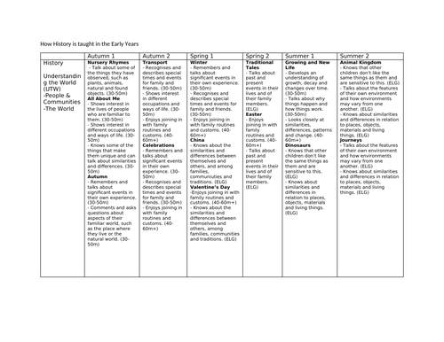 History Progression of skills, vocabulary and links to EYFS