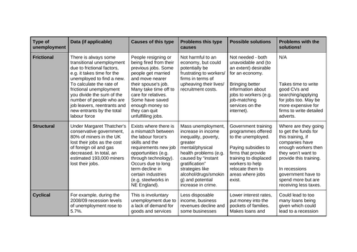 Types and Causes of Unemployment AS/A Level Macroeconomics