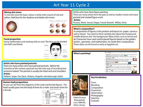 C2  Art and Design Year 11 GCSE Knowledge organiser