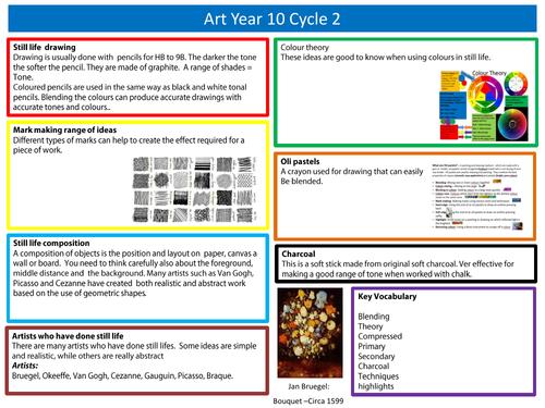 C2 Art and Design Year 10 Knowledge organiser