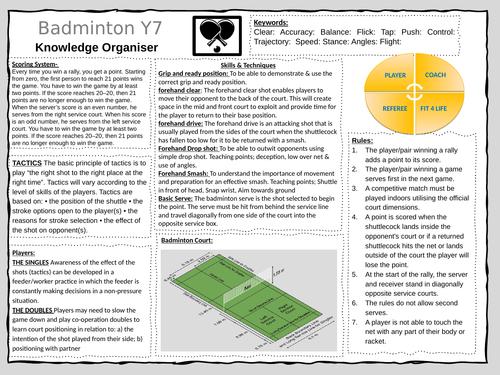 KS3 Knowledge Organiser - Badminton