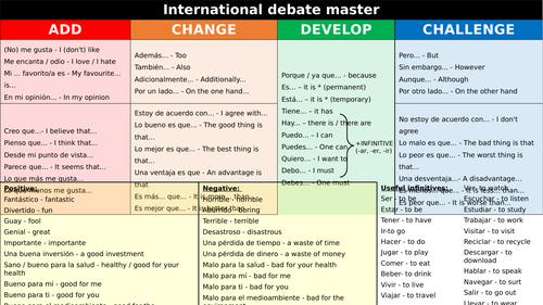 Spanish Sentence Builder - Opinions + Basics